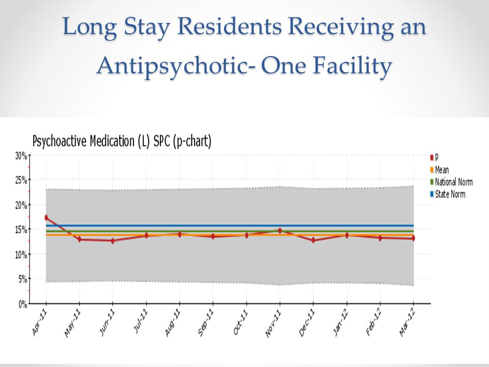 Long Stay Residents Receiving an Antipsychotic- One Facility