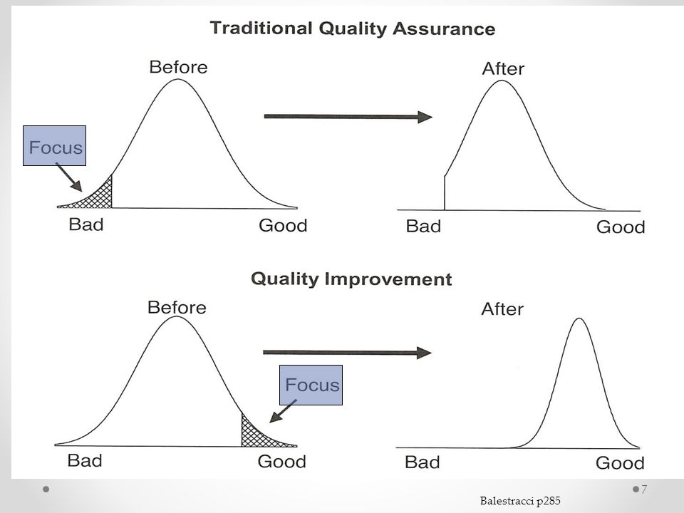 QA vs QI QA- climate of defensiveness and a lack of cooperation