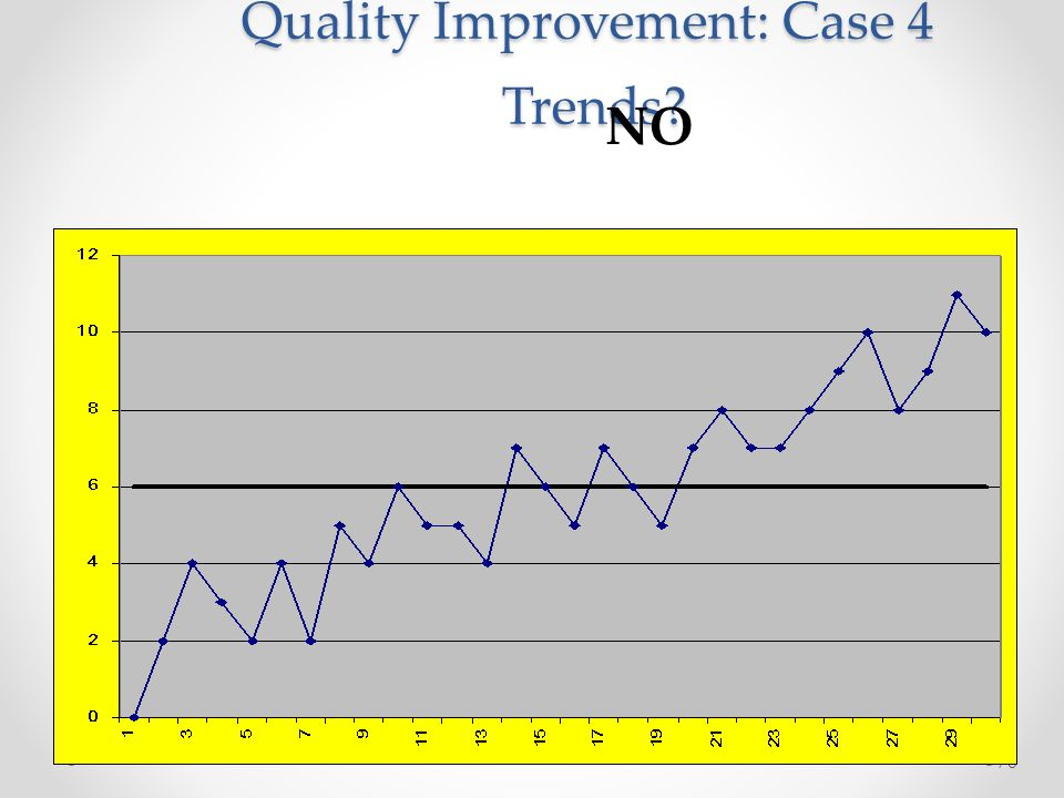Quality Improvement: Case 4 Trends