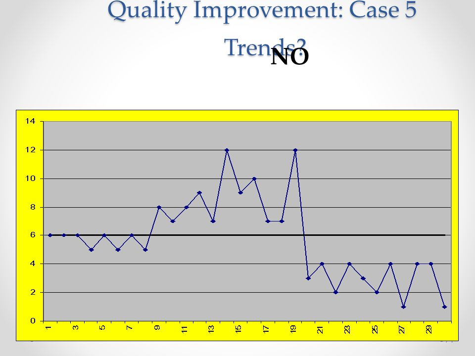 Quality Improvement: Case 5 Trends
