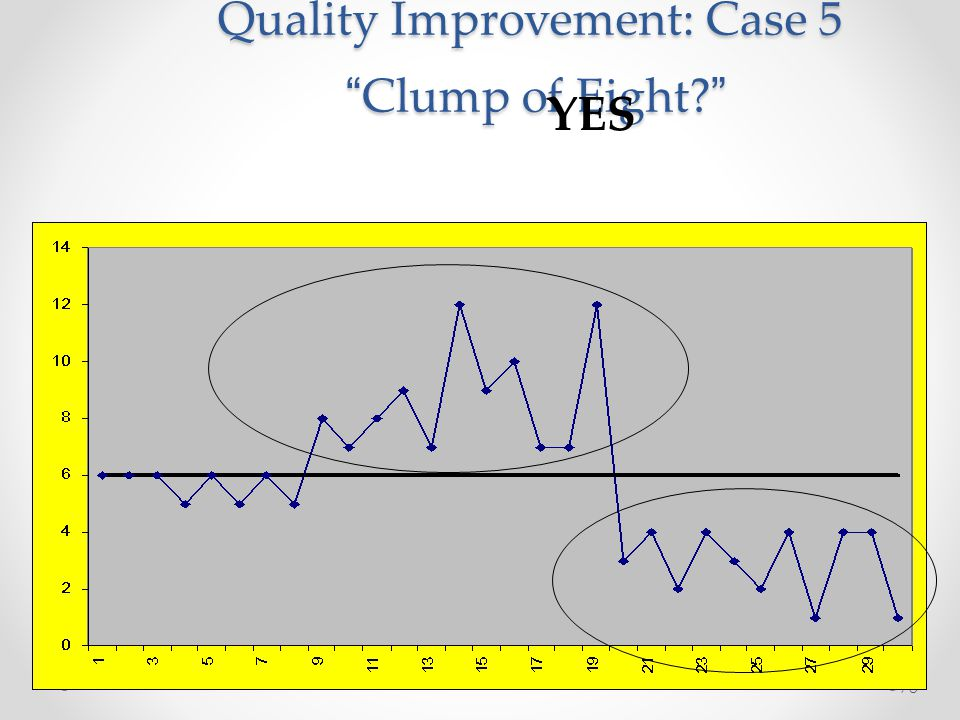 Quality Improvement: Case 5 Clump of Eight