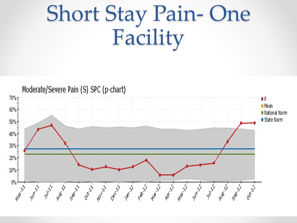 Short Stay Pain- One Facility