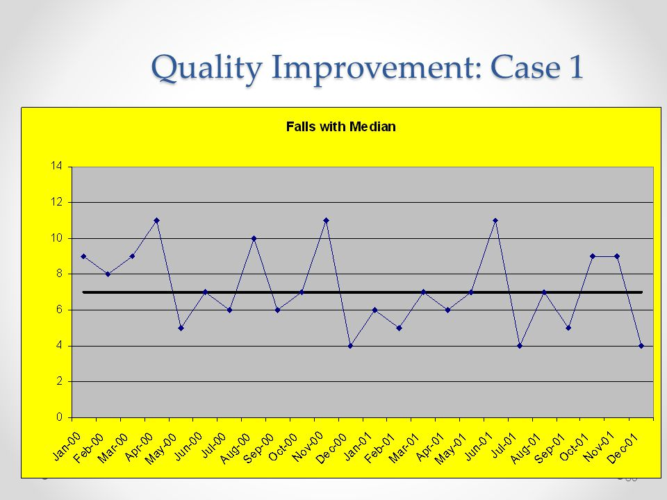 Quality Improvement: Case 1