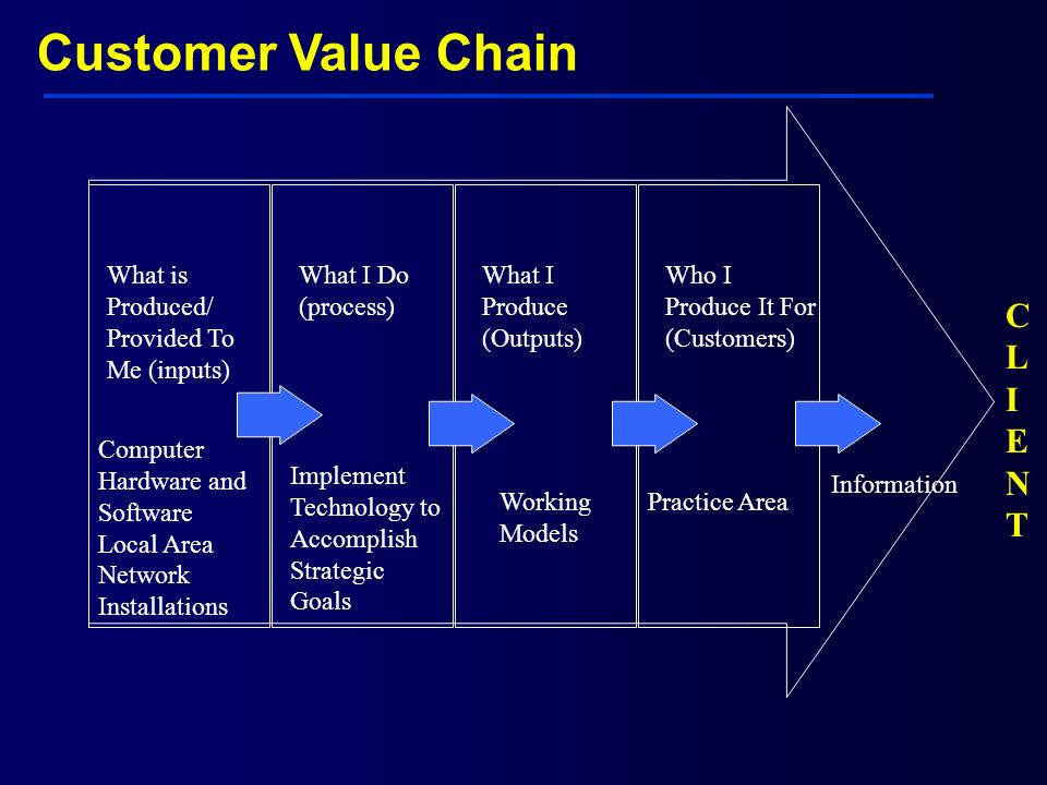Customer Value Chain CLIENT What is Produced/ Provided To Me (inputs)