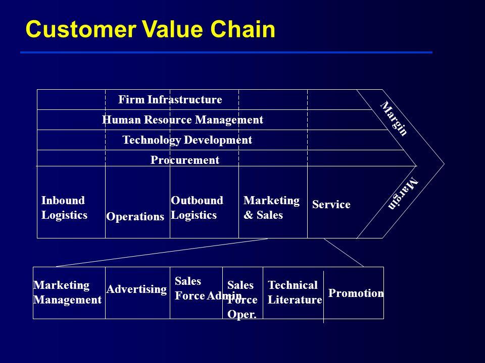 Customer Value Chain Margin Firm Infrastructure