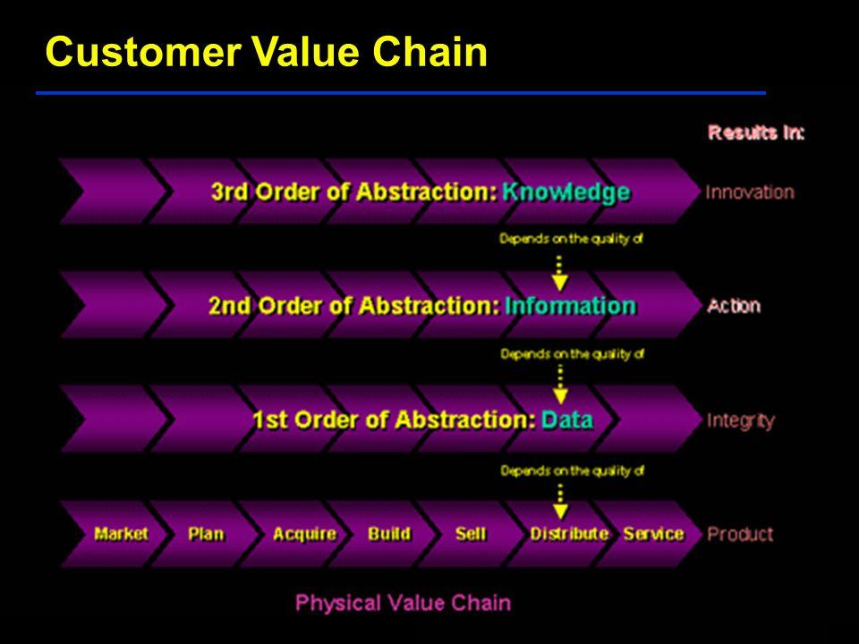 Customer Value Chain