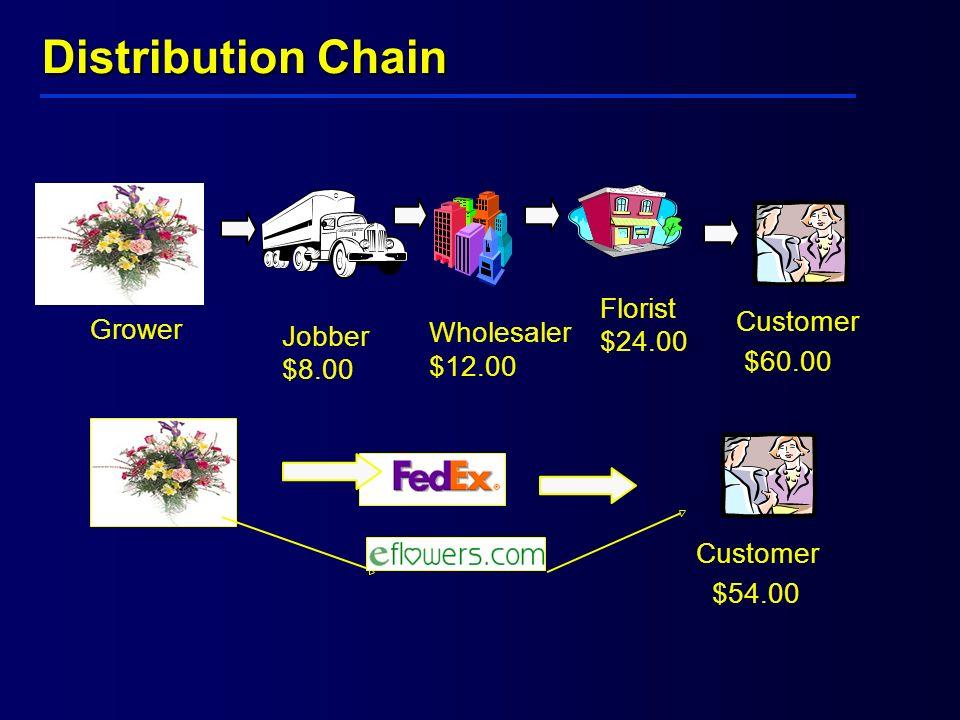 Distribution Chain Florist Customer Grower Wholesaler Jobber $24.00