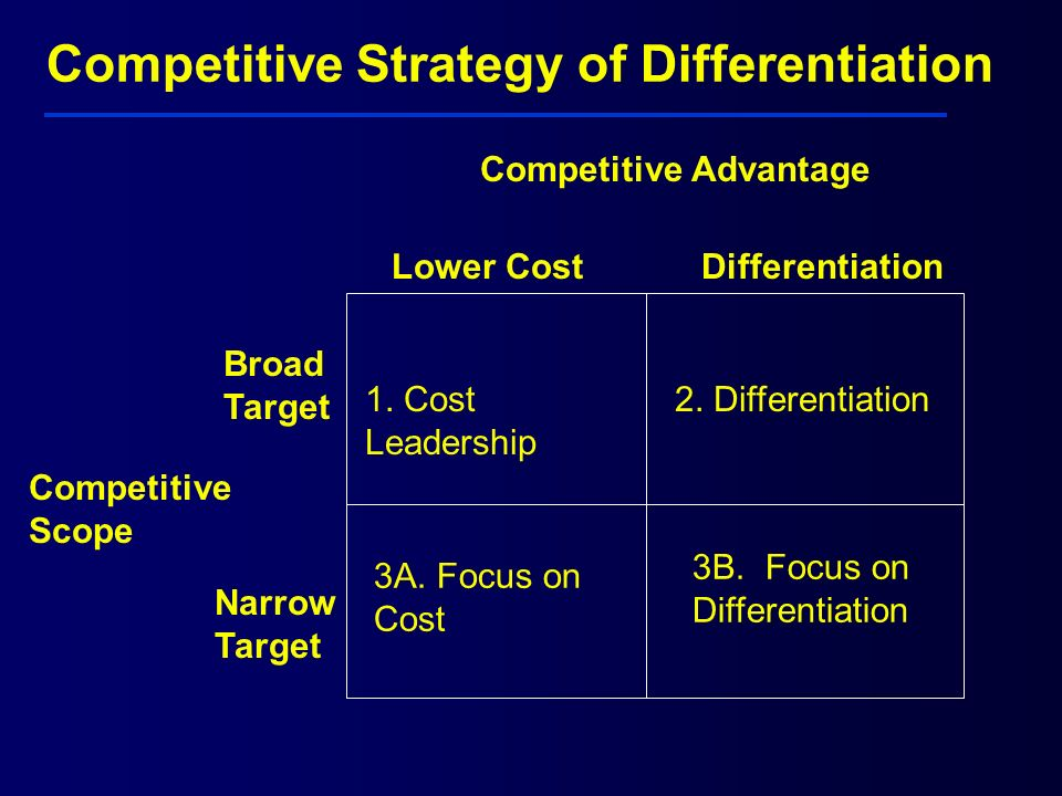 Competitive Strategy of Differentiation