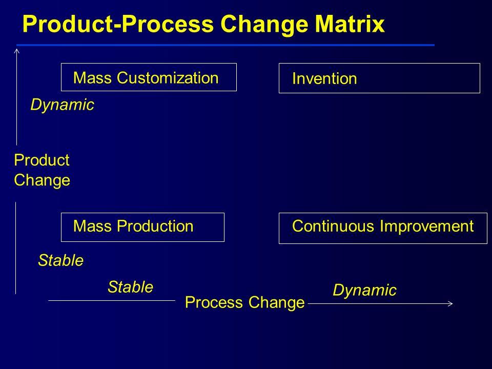 Product-Process Change Matrix