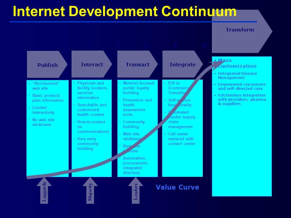 Internet Development Continuum