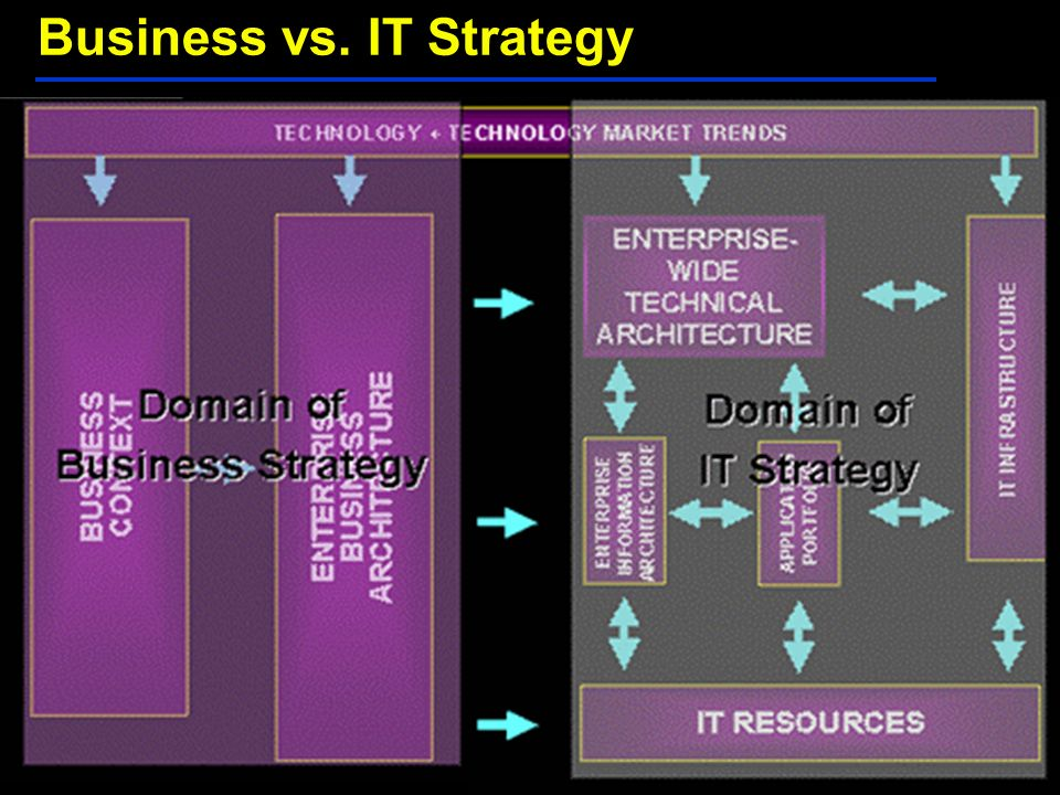 Business vs. IT Strategy
