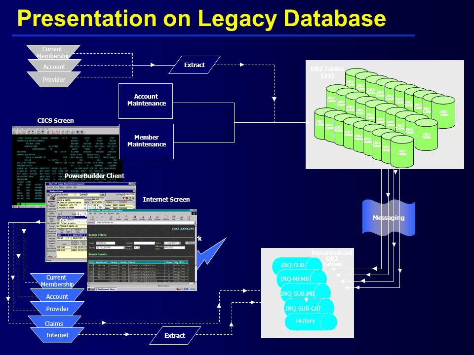 Presentation on Legacy Database