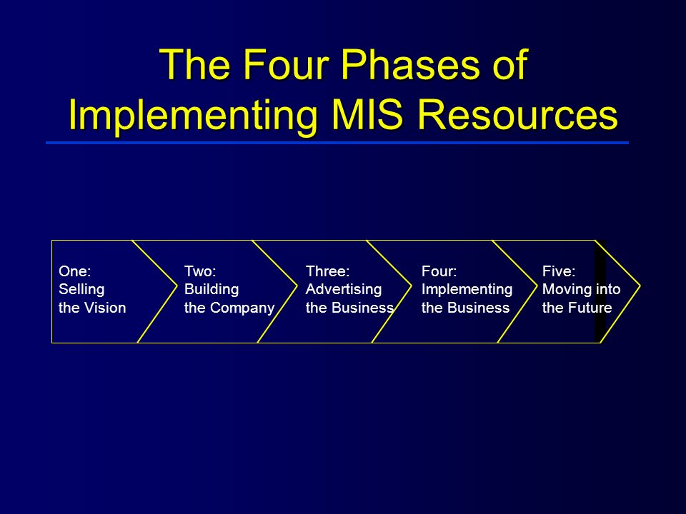 The Four Phases of Implementing MIS Resources