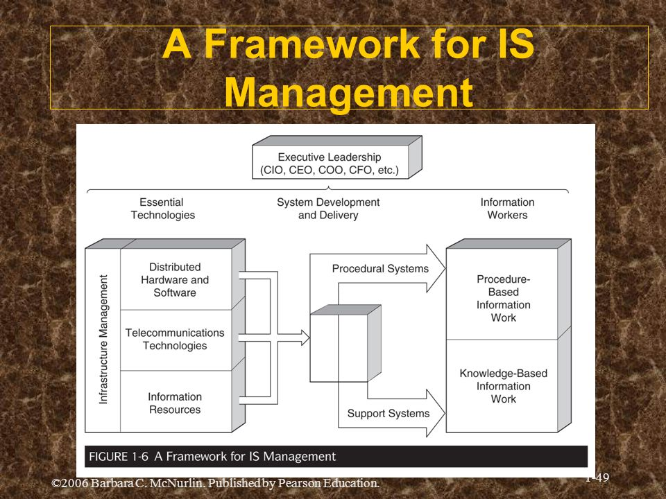 A Framework for IS Management
