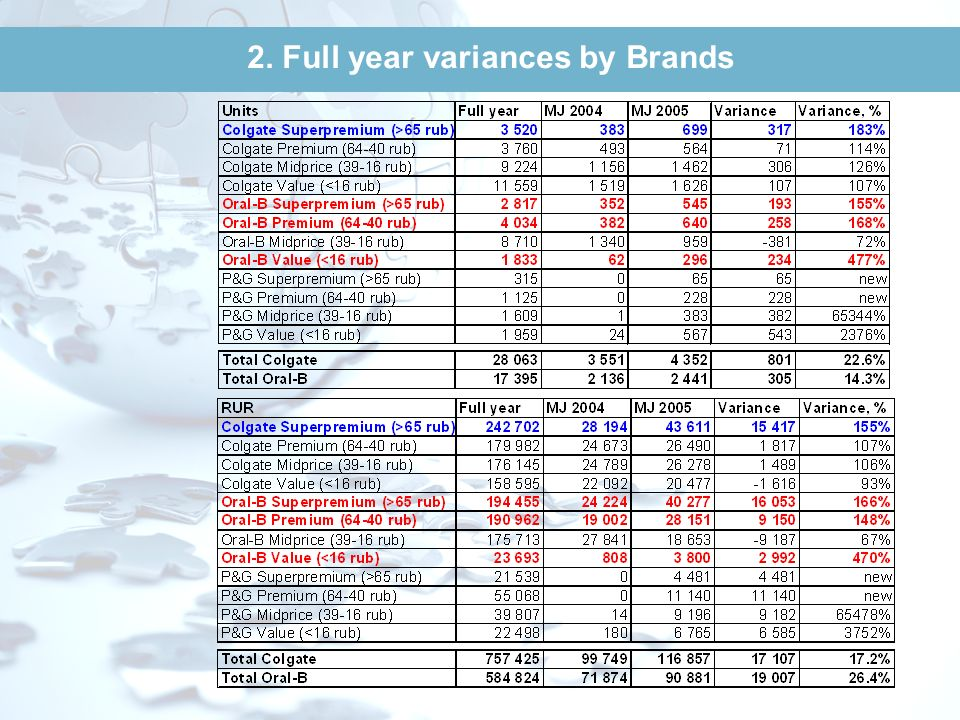 2. Full year variances by Brands