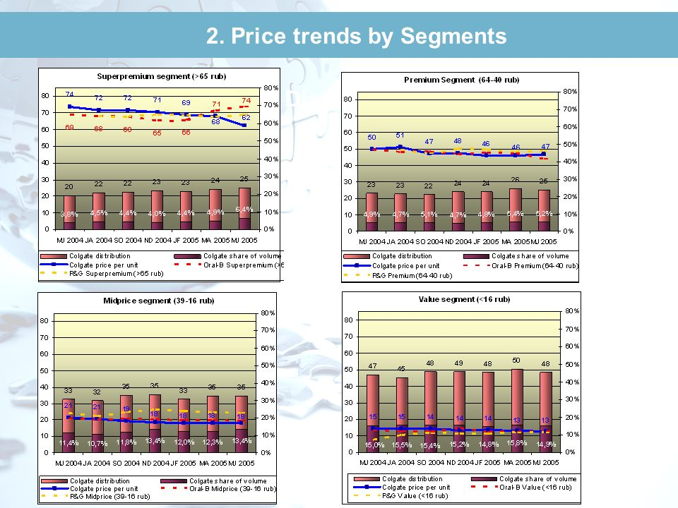 2. Price trends by Segments