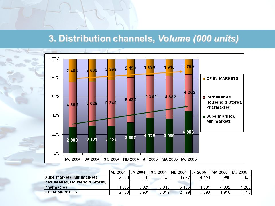 3. Distribution channels, Volume (000 units)