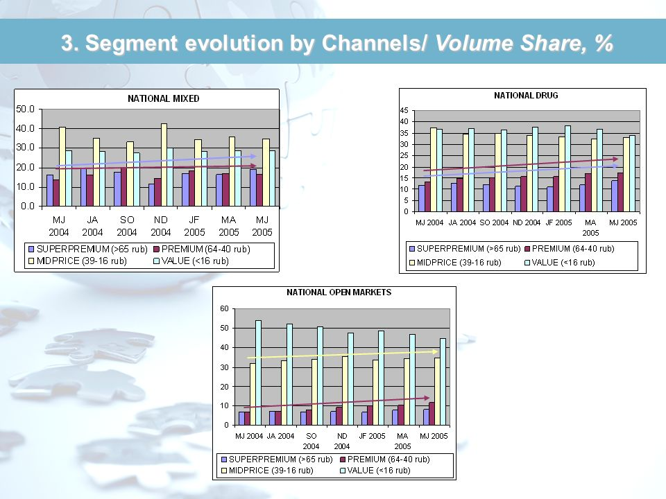 3. Segment evolution by Channels/ Volume Share, %