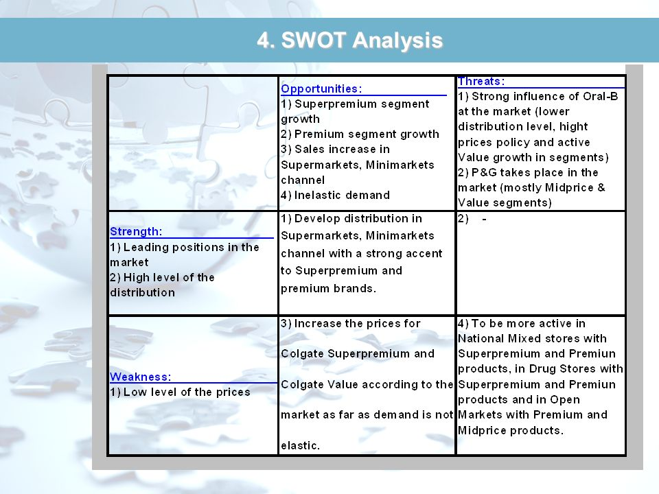 4. SWOT Analysis