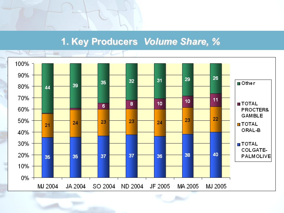 1. Key Producers Volume Share, %