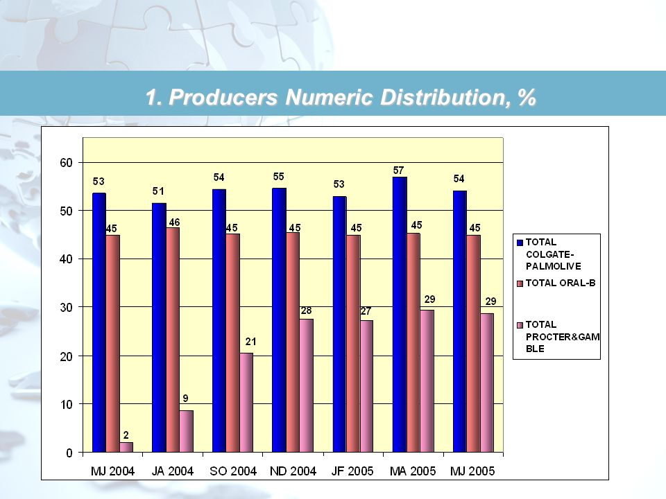 1. Producers Numeric Distribution, %