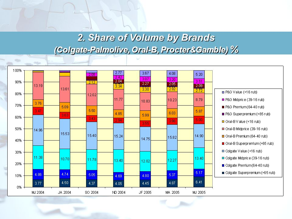 2. Share of Volume by Brands (Colgate-Palmolive, Oral-B, Procter&Gamble) %