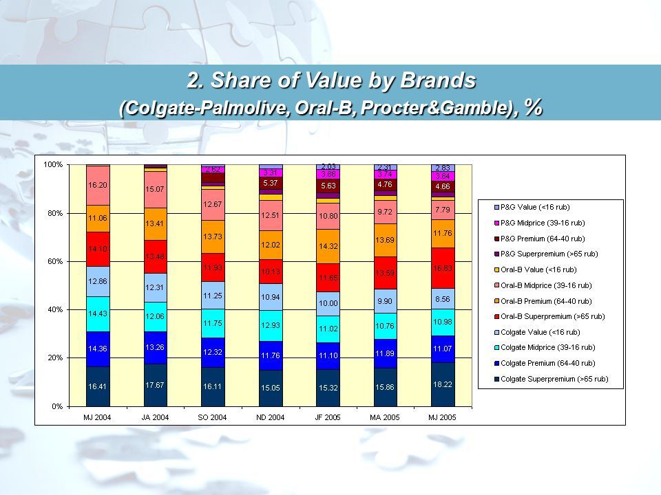 2. Share of Value by Brands (Colgate-Palmolive, Oral-B, Procter&Gamble), %