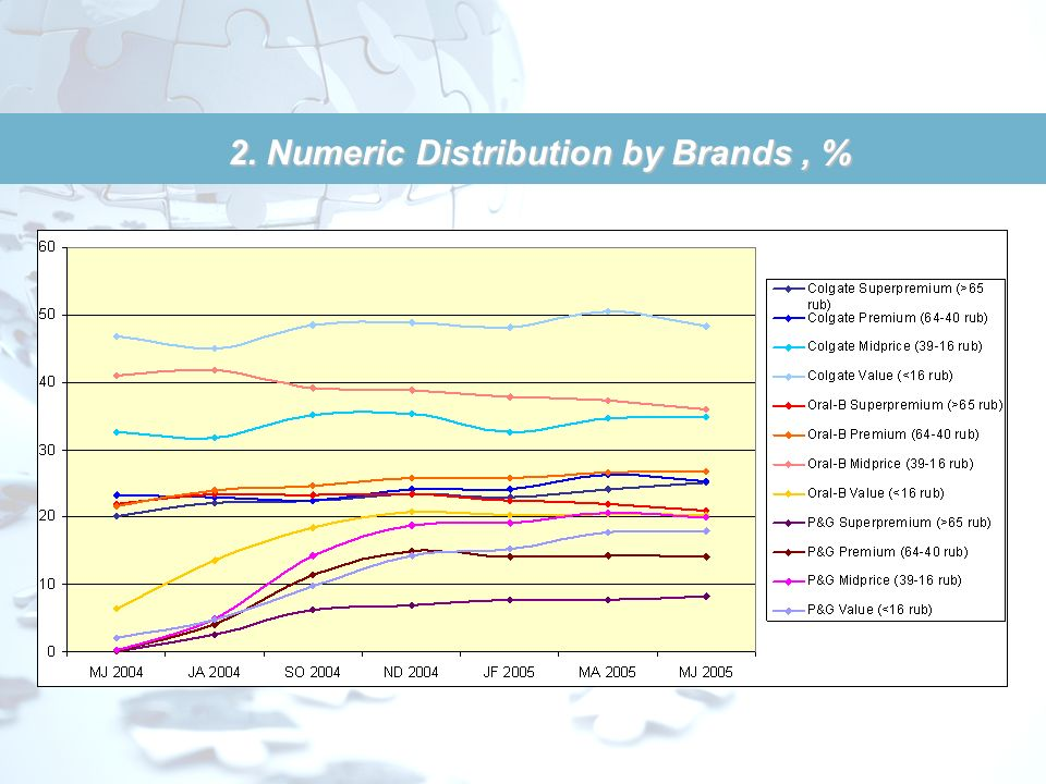 2. Numeric Distribution by Brands , %