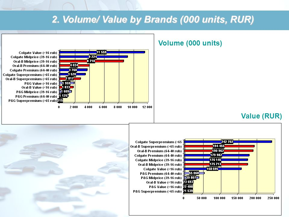2. Volume/ Value by Brands (000 units, RUR)