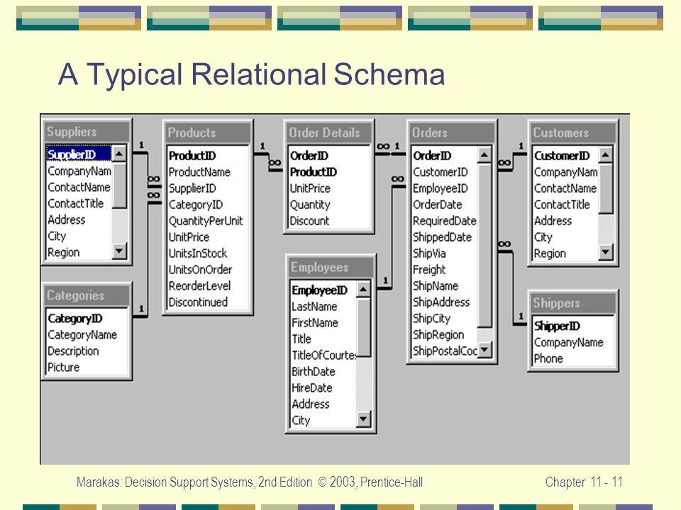 A Typical Relational Schema