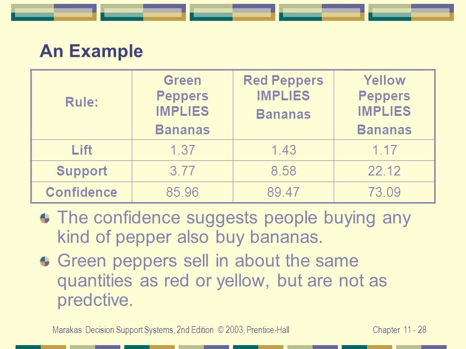 Yellow Peppers IMPLIES