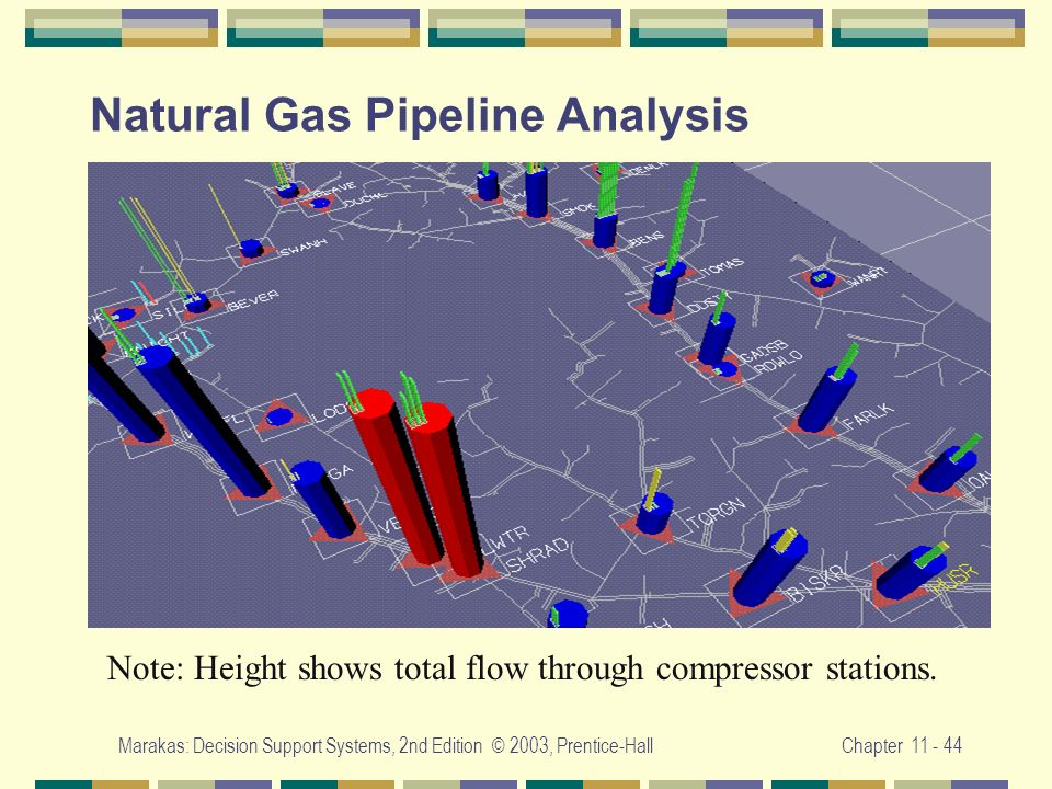 Natural Gas Pipeline Analysis