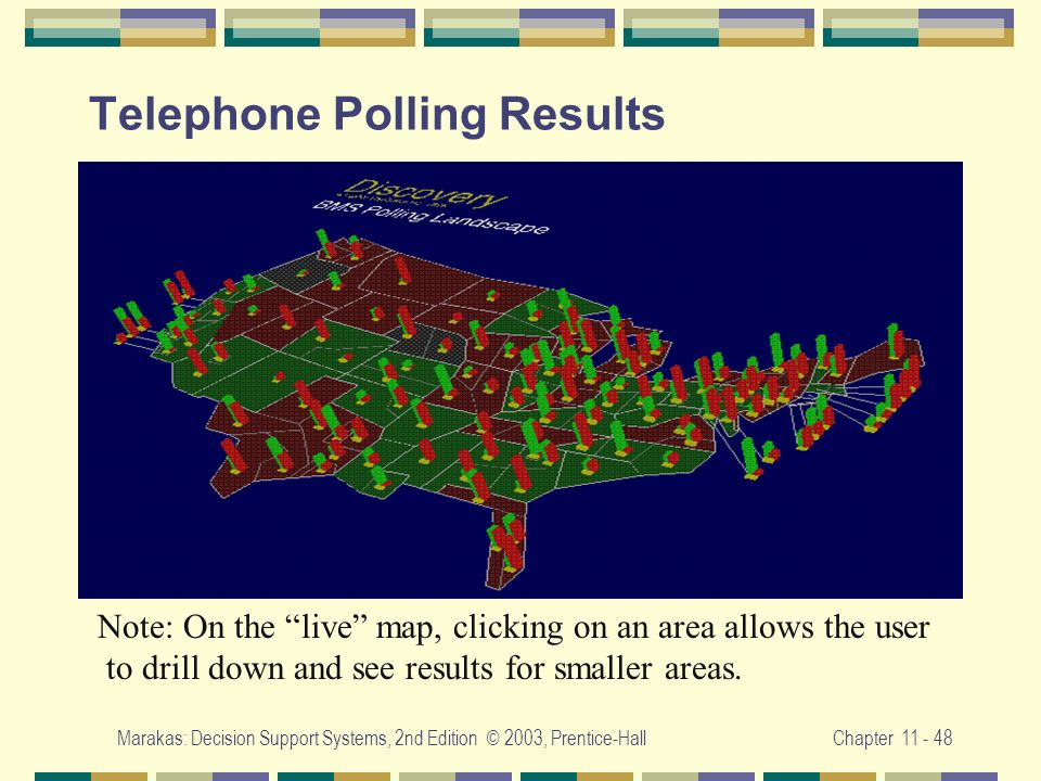 Telephone Polling Results