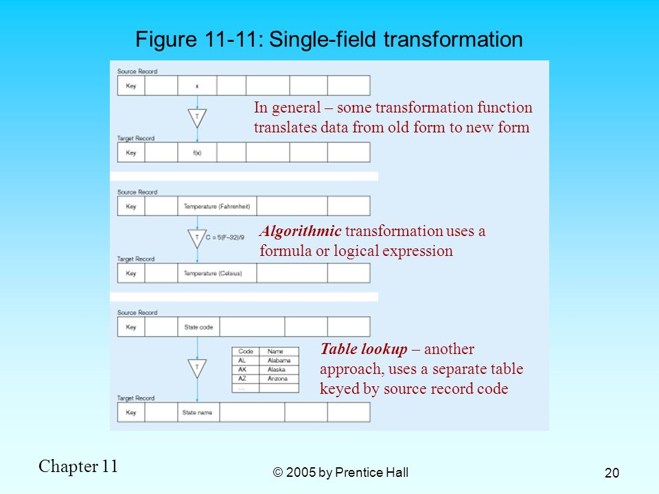 Figure 11-11: Single-field transformation