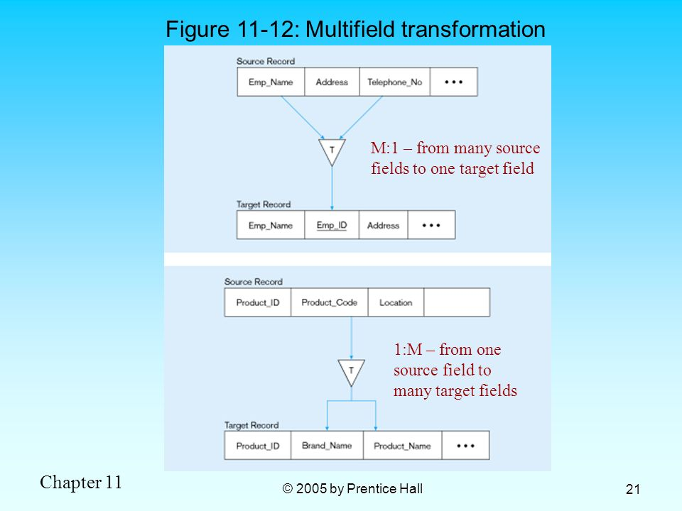 Figure 11-12: Multifield transformation