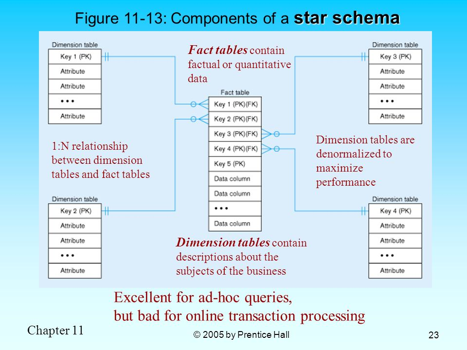 Figure 11-13: Components of a star schema