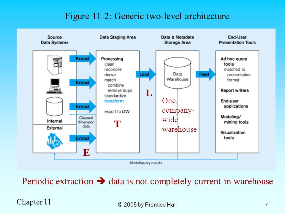 Figure 11-2: Generic two-level architecture