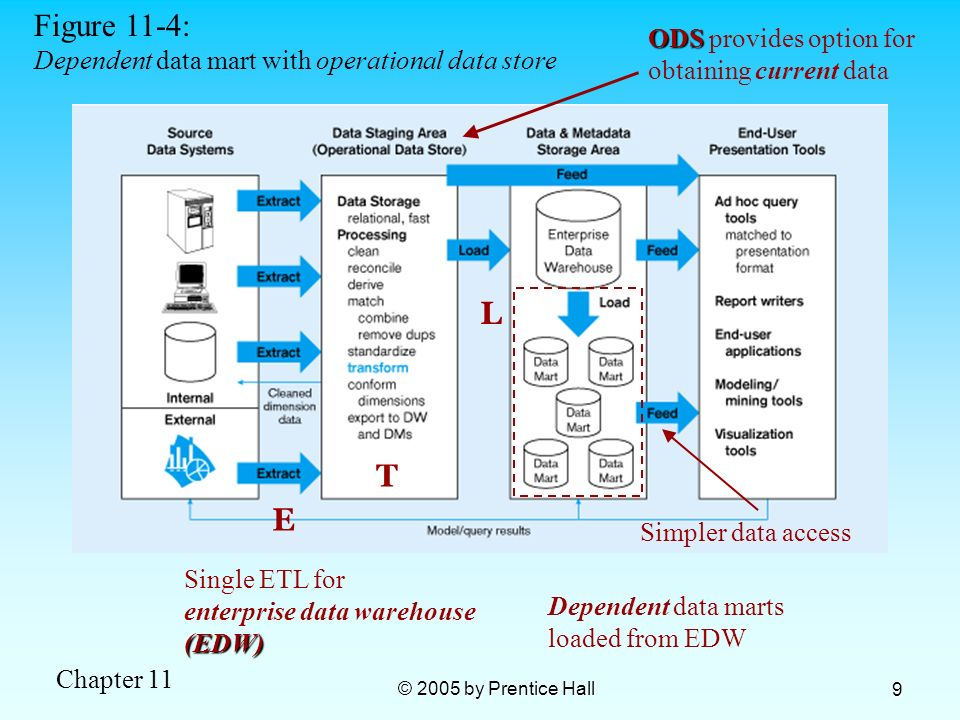 Figure 11-4: L T E Dependent data mart with operational data store