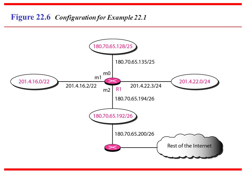 Figure 22.6 Configuration for Example 22.1