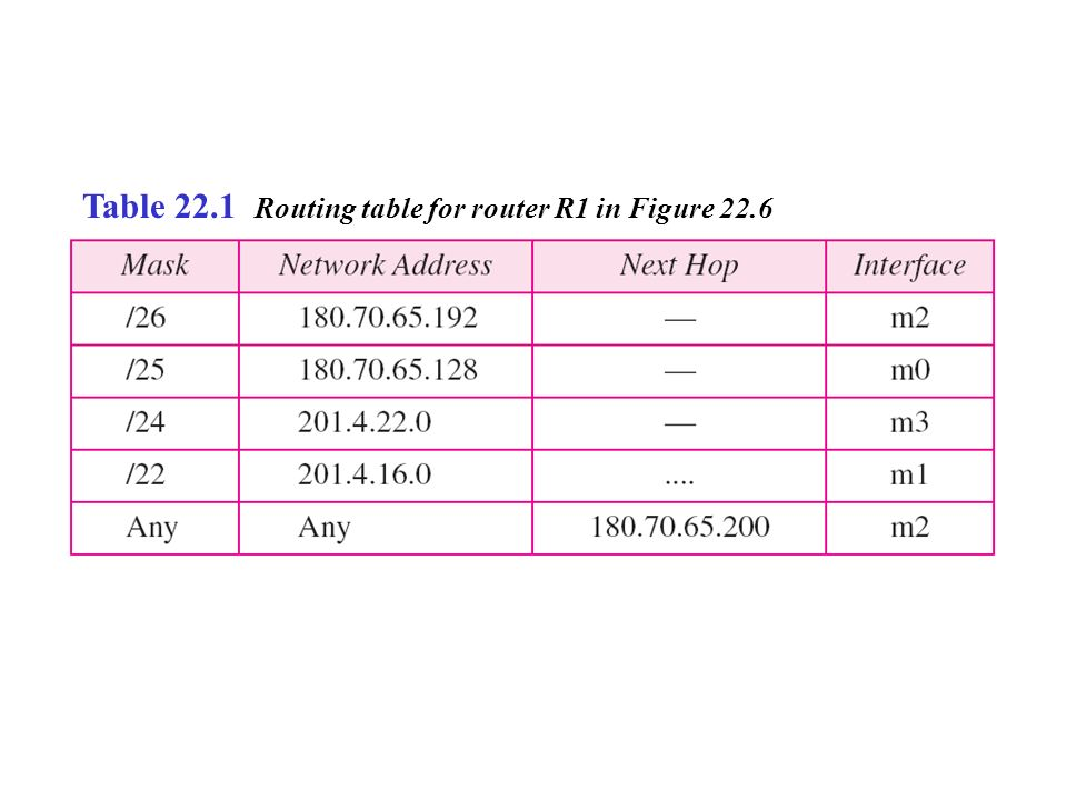 Table 22.1 Routing table for router R1 in Figure 22.6