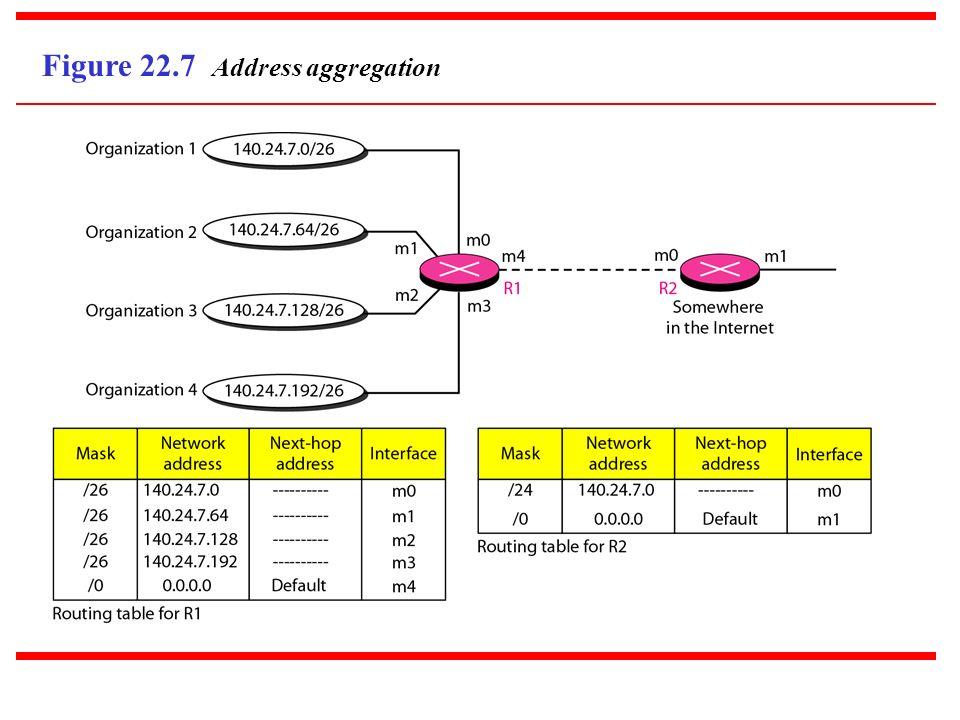 Figure 22.7 Address aggregation