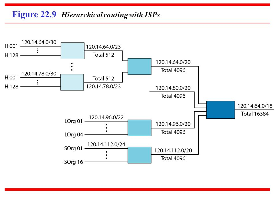 Figure 22.9 Hierarchical routing with ISPs