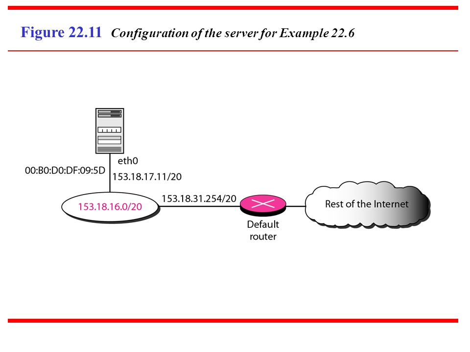 Figure 22.11 Configuration of the server for Example 22.6