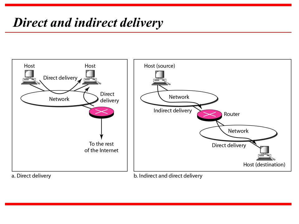 Direct and indirect delivery