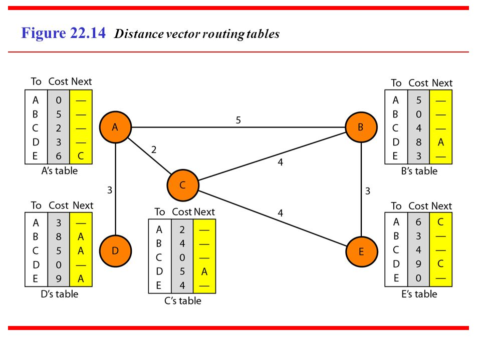 Figure 22.14 Distance vector routing tables