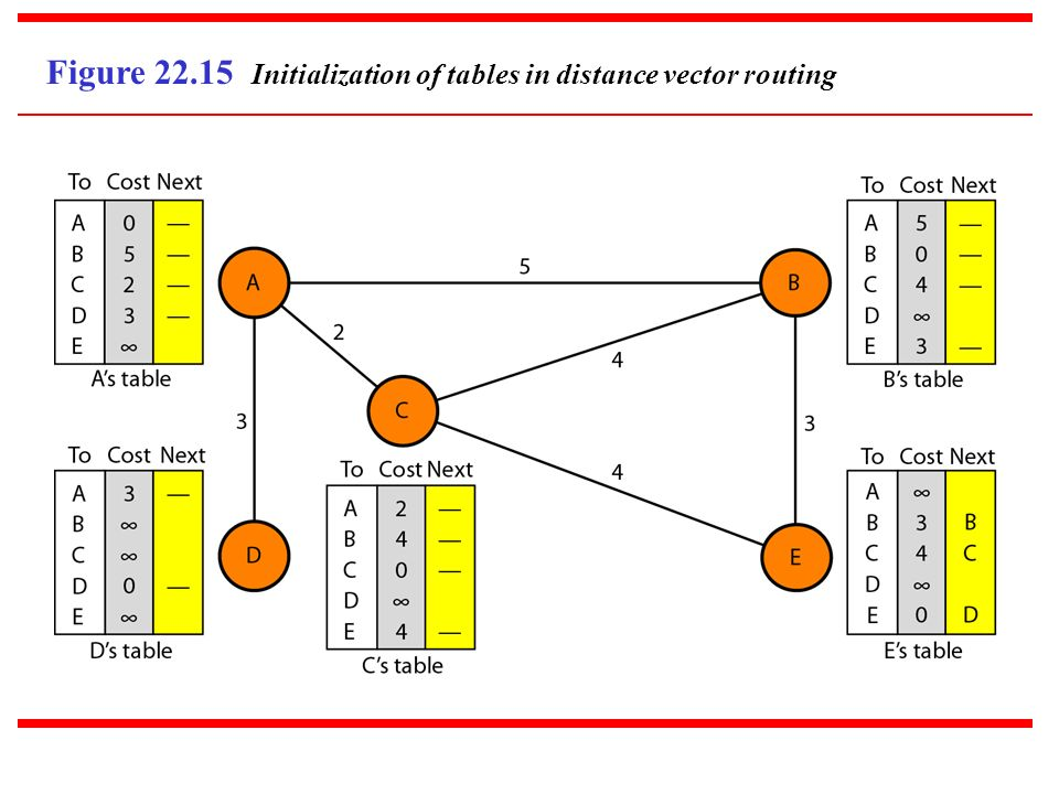 Figure Initialization of tables in distance vector routing