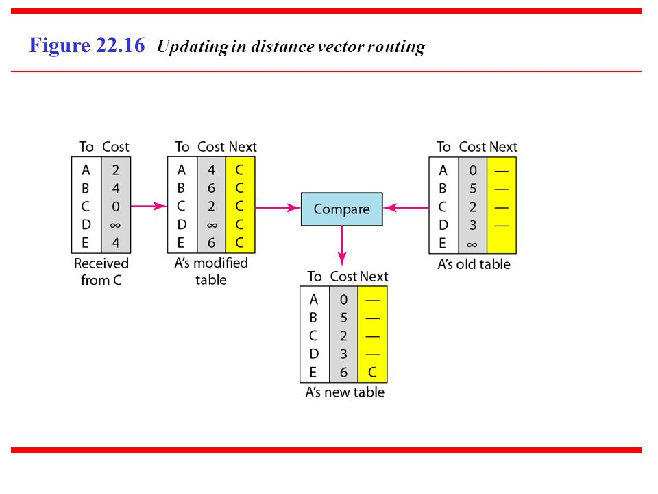 Figure 22.16 Updating in distance vector routing