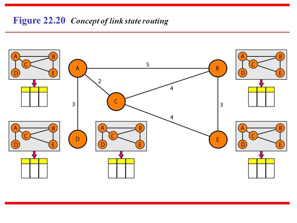 Figure 22.20 Concept of link state routing