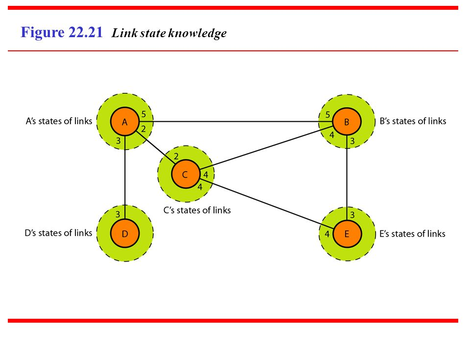 Figure 22.21 Link state knowledge