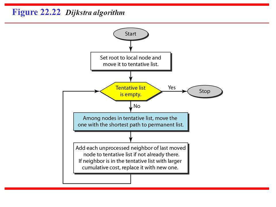 Figure 22.22 Dijkstra algorithm